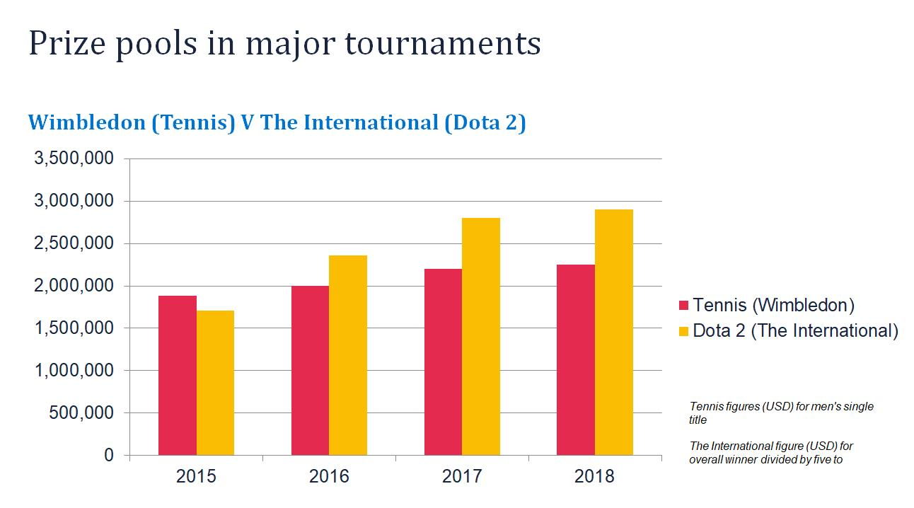 prize-pools-in-major-tournaments